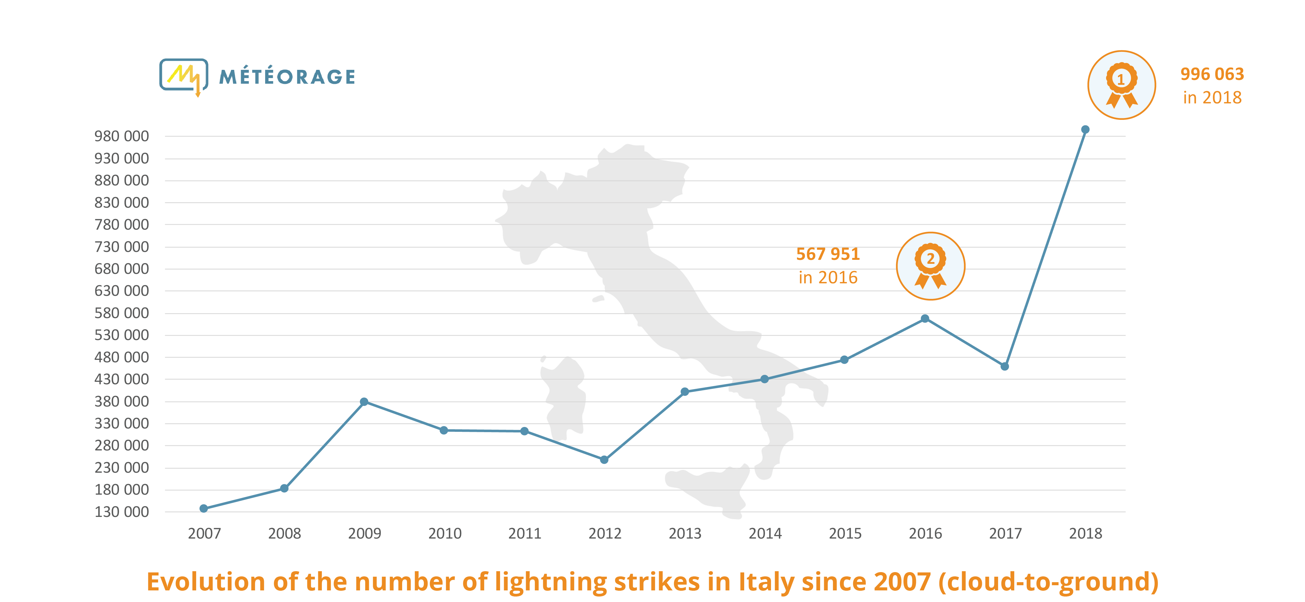 Lightning strikes in Italy since 2007