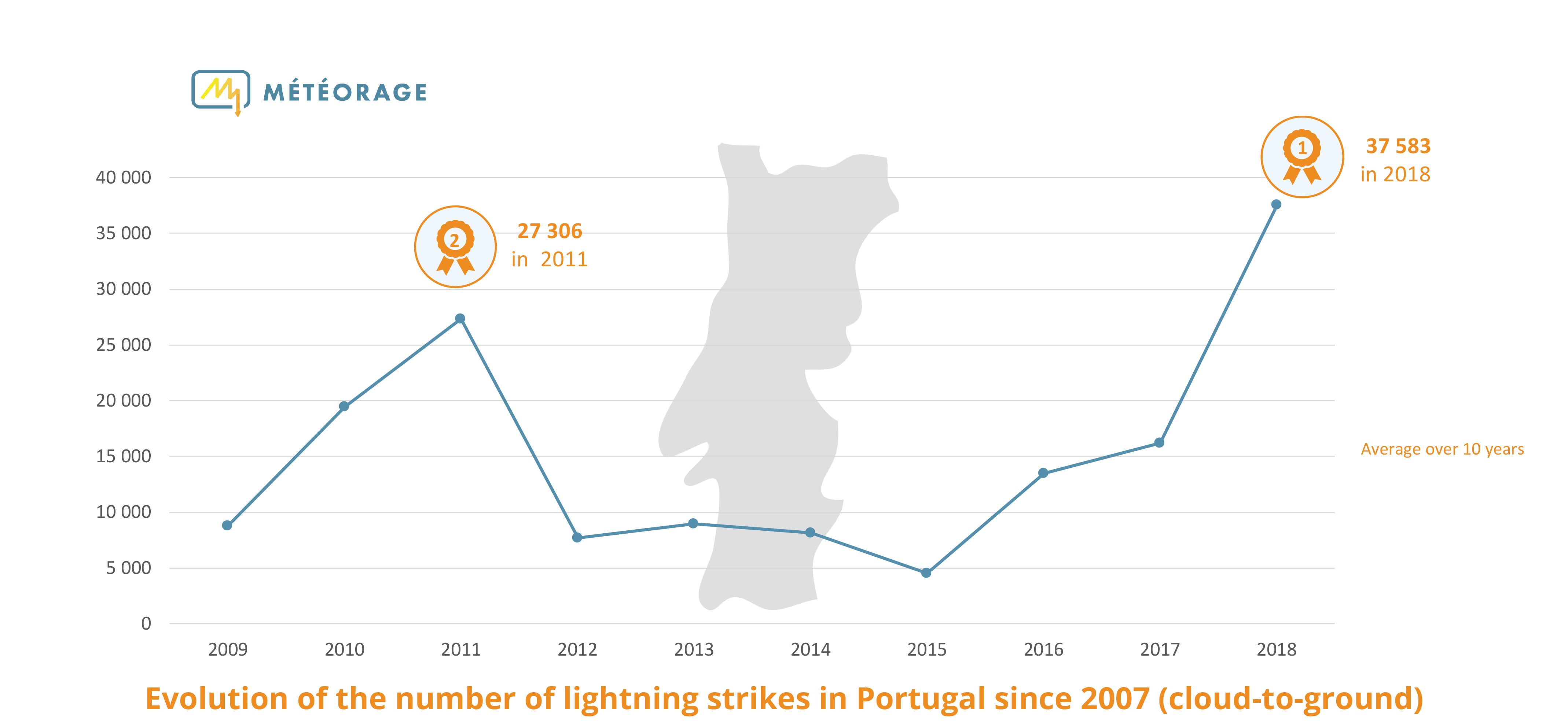 Lightning strikes in Portugal since 2009
