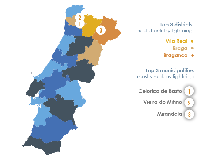 The areas most struck by lightning